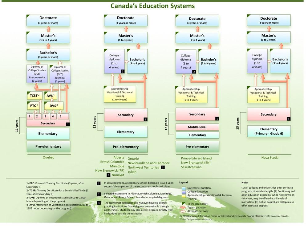 sistema educativo en canada